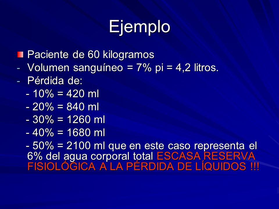 Ejemplo Paciente de 60 kilogramos - Volumen sanguíneo = 7% pi = 4,2 litros. - Pérdida de: - 10% = 420 ml - 10% = 420 ml - 20% = 840 ml - 20% = 840 ml