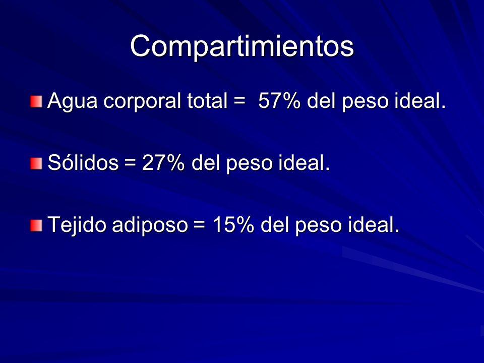 Compartimientos Agua corporal total = 57% del peso ideal. Sólidos = 27% del peso ideal. Tejido adiposo = 15% del peso ideal.