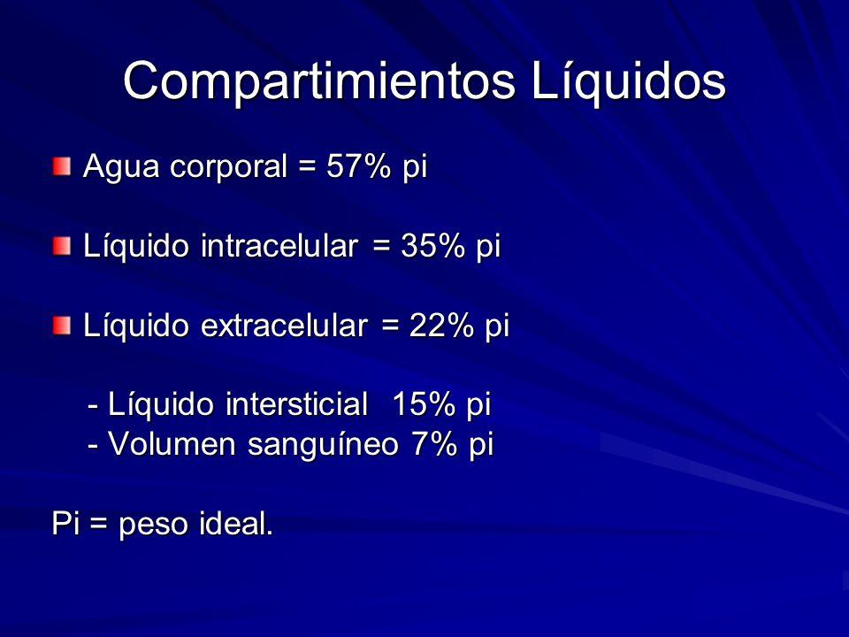 Compartimientos Líquidos Agua corporal = 57% pi Líquido intracelular = 35% pi Líquido extracelular = 22% pi - Líquido intersticial 15% pi - Líquido in