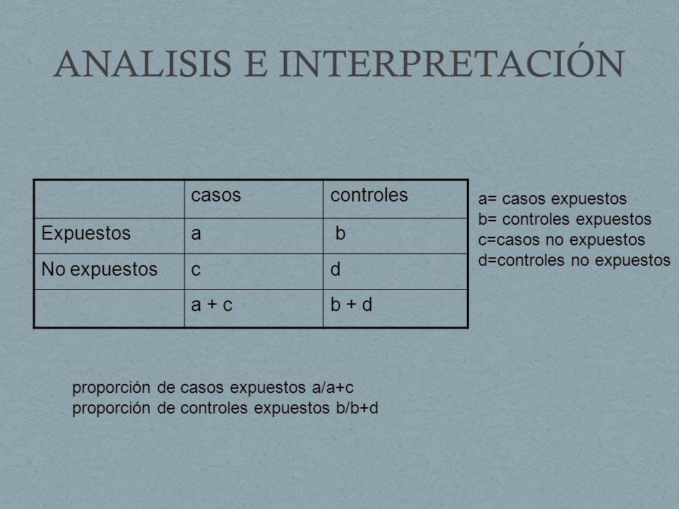 ANALISIS E INTERPRETACIÓN casoscontroles Expuestosa b No expuestoscd a + cb + d a= casos expuestos b= controles expuestos c=casos no expuestos d=controles no expuestos proporción de casos expuestos a/a+c proporción de controles expuestos b/b+d