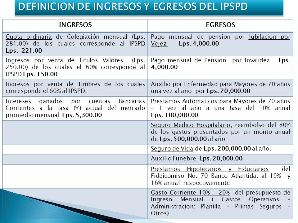 INGRESOSEGRESOS Cuota ordinaria de Colegiación mensual (Lps.