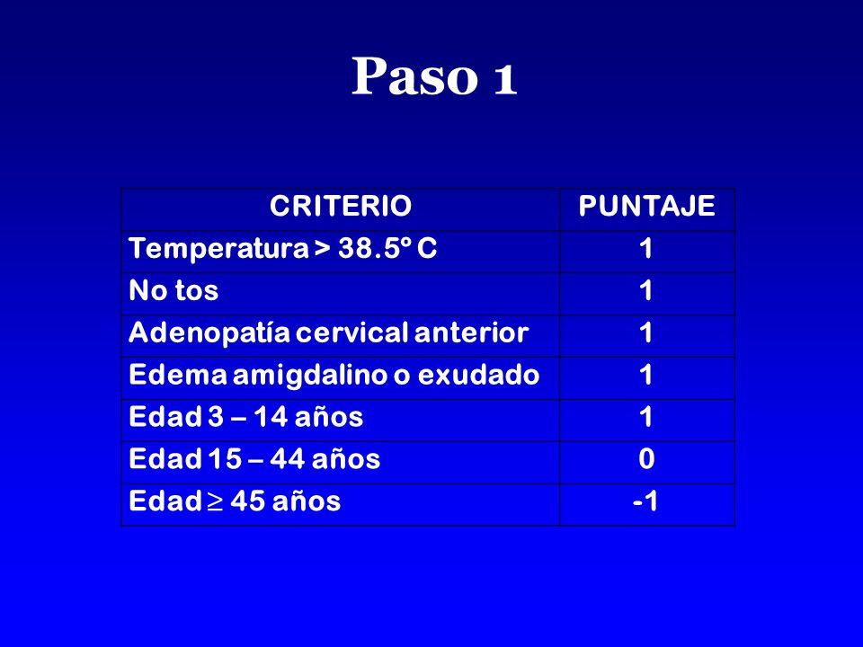 Paso 1 CRITERIOPUNTAJE Temperatura > 38.5º C1 No tos1 Adenopatía cervical anterior1 Edema amigdalino o exudado1 Edad 3 – 14 años1 Edad 15 – 44 años0 Edad 45 años
