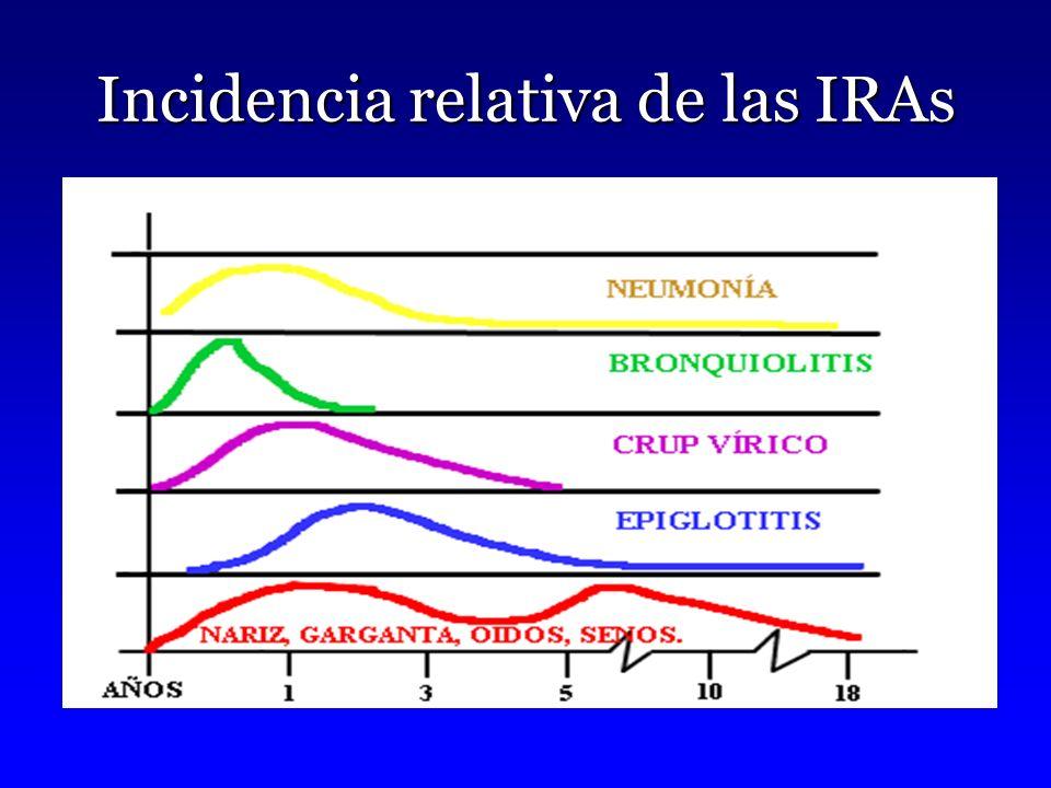 Incidencia relativa de las IRAs