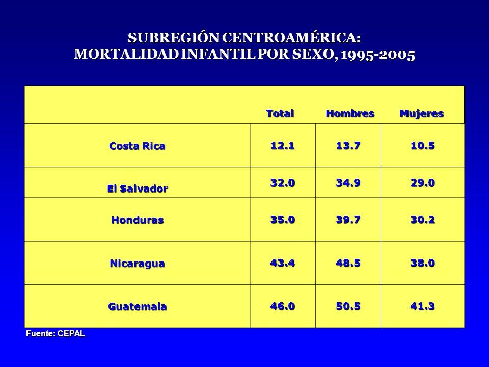 Diez primeras causas de mortalidad general (Tasa por 100,000 habitantes) 1997-1998 No.