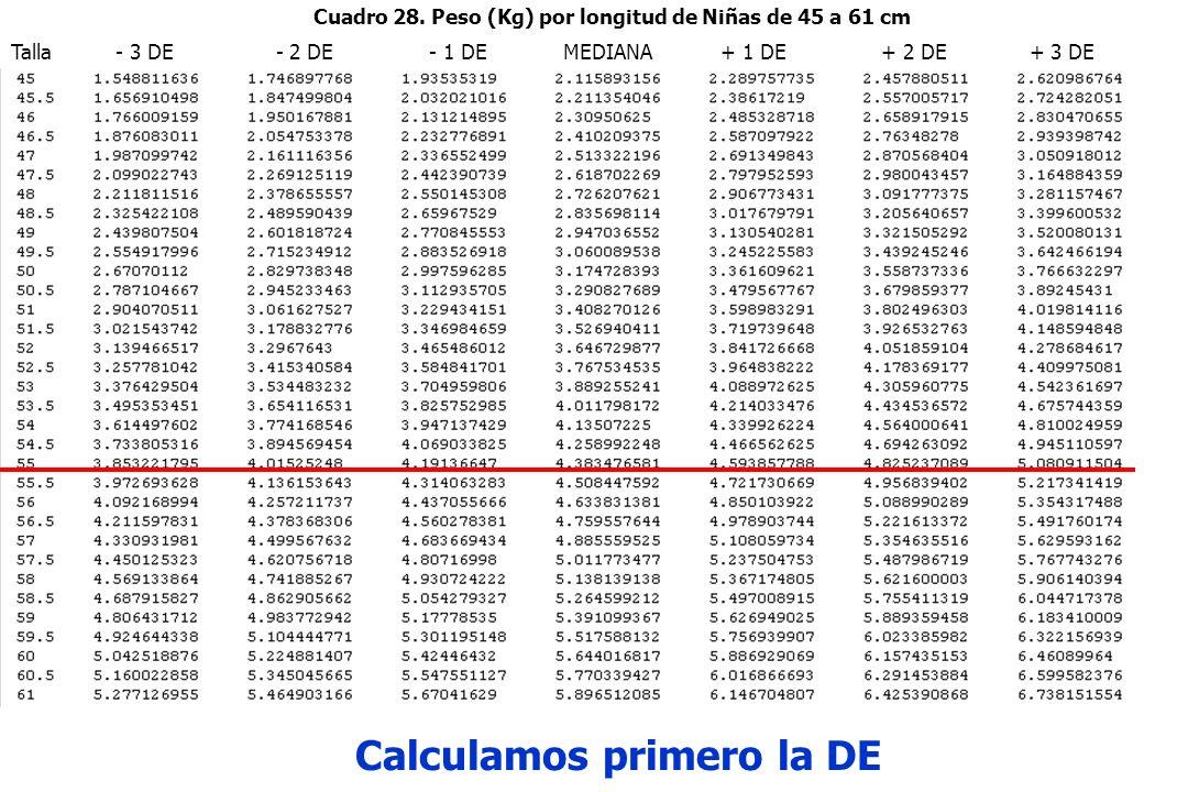 Talla - 3 DE - 2 DE - 1 DE MEDIANA + 1 DE + 2 DE + 3 DE Calculamos primero la DE Cuadro 28.