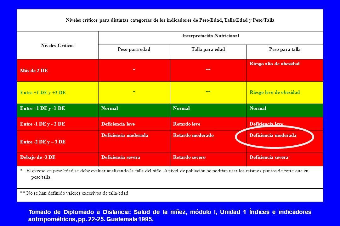 Niveles críticos para distintas categorías de los indicadores de Peso/Edad, Talla/Edad y Peso/Talla Niveles Críticos Interpretación Nutricional Peso para edadTalla para edadPeso para talla Más de 2 DE*** Riesgo alto de obesidad Entre +1 DE y +2 DE*** Riesgo leve de obesidad Entre +1 DE y -1 DENormal Entre -1 DE y - 2 DEDeficiencia leveRetardo leveDeficiencia leve Entre -2 DE y – 3 DE Deficiencia moderadaRetardo moderadoDeficiencia moderada Debajo de -3 DEDeficiencia severaRetardo severoDeficiencia severa * El exceso en peso/edad se debe evaluar analizando la talla del niño.