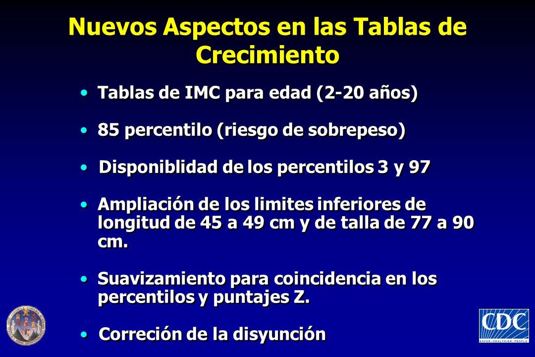 Tablas de IMC para edad (2-20 años) 85 percentilo (riesgo de sobrepeso) Disponiblidad de los percentilos 3 y 97 Ampliación de los limites inferiores de longitud de 45 a 49 cm y de talla de 77 a 90 cm.