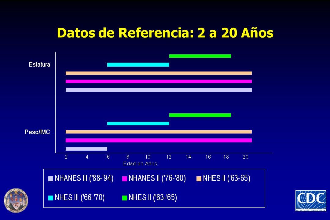 Datos de Referencia: 2 a 20 Años