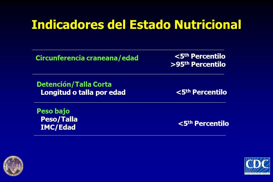 Indicadores del Estado Nutricional <5 th Percentilo Detención/Talla Corta Longitud o talla por edad Circunferencia craneana/edad <5 th Percentilo >95 th Percentilo Peso bajo Peso/Talla IMC/Edad