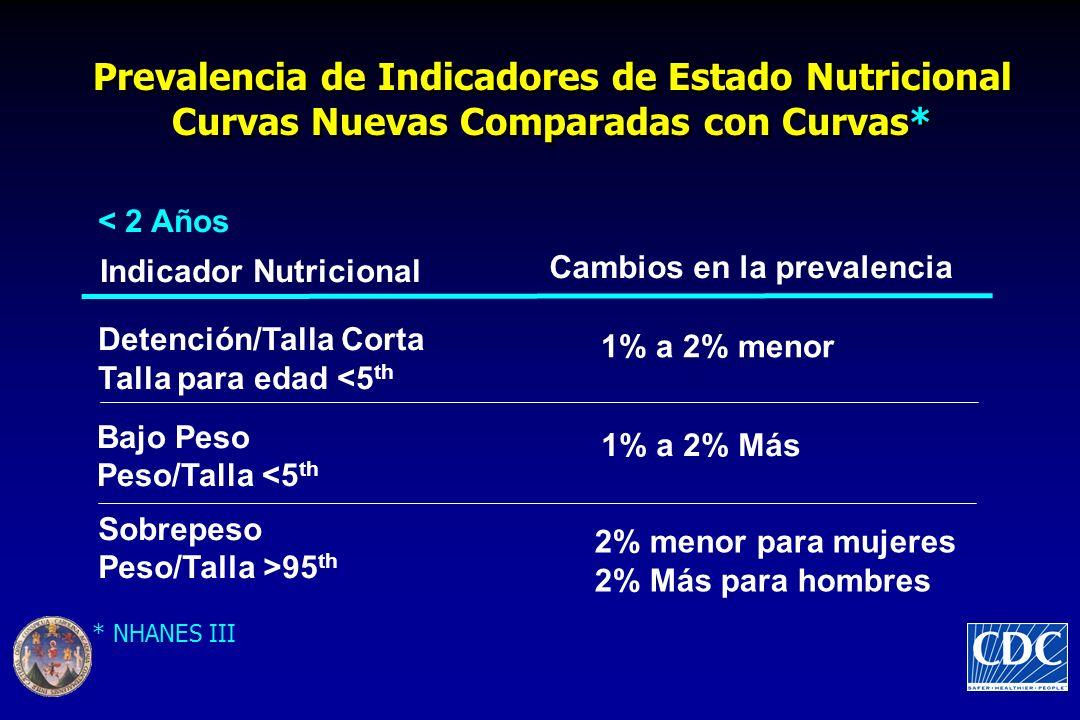 Prevalencia de Indicadores de Estado Nutricional Curvas Nuevas Comparadas con Curvas* < 2 Años Indicador Nutricional Cambios en la prevalencia Detención/Talla Corta Talla para edad <5 th 1% a 2% menor Bajo Peso Peso/Talla <5 th * NHANES III Sobrepeso Peso/Talla >95 th 2% menor para mujeres 2% Más para hombres 1% a 2% Más