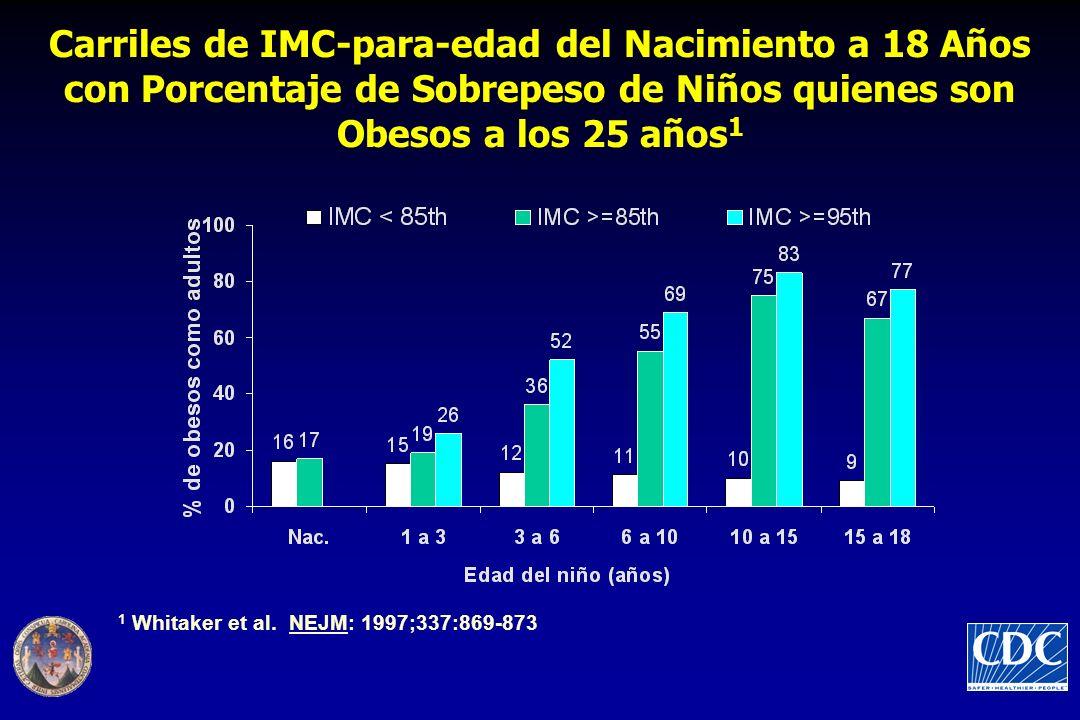 Carriles de IMC-para-edad del Nacimiento a 18 Años con Porcentaje de Sobrepeso de Niños quienes son Obesos a los 25 años 1 1 Whitaker et al.