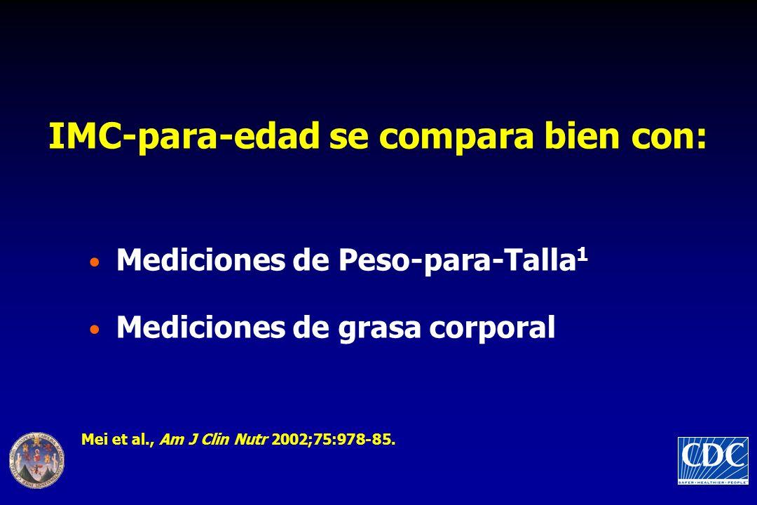 Mediciones de Peso-para-Talla 1 Mediciones de grasa corporal IMC-para-edad se compara bien con: Mei et al., Am J Clin Nutr 2002;75:978-85.