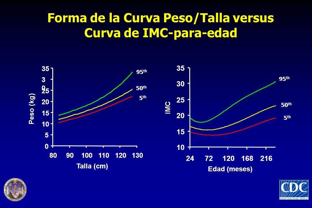 Forma de la Curva Peso/Talla versus Curva de IMC-para-edad 95 th 50 th 5 th 95 th 50 th 5 th