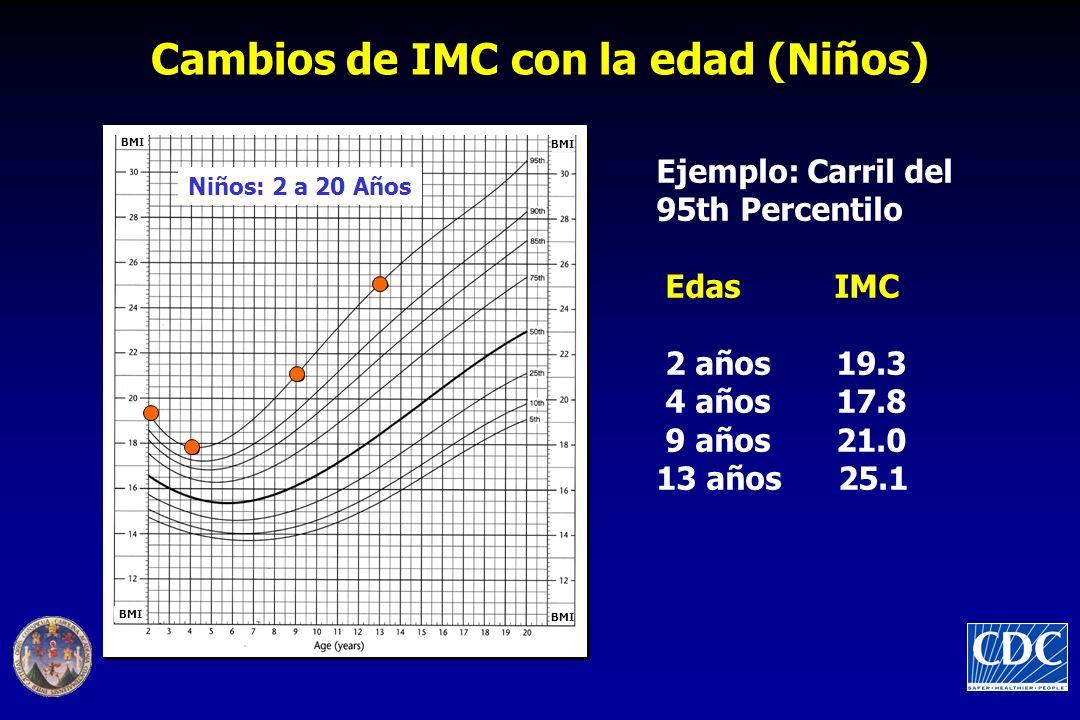 Ejemplo: Carril del 95th Percentilo Edas IMC 2 años 19.3 4 años 17.8 9 años 21.0 13 años 25.1 Cambios de IMC con la edad (Niños) Niños: 2 a 20 Años BMI