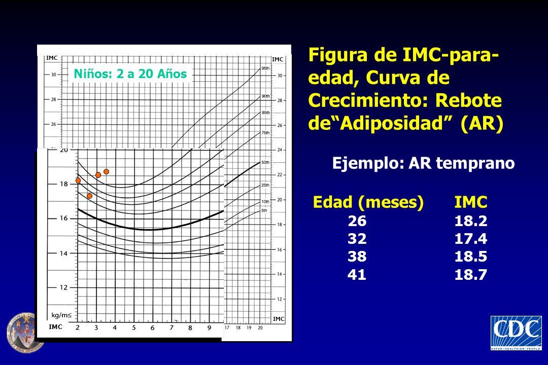 Figura de IMC-para- edad, Curva de Crecimiento: Rebote deAdiposidad (AR) Ejemplo: AR temprano Edad (meses) IMC 26 18.2 32 17.4 38 18.5 41 18.7 Niños: 2 a 20 Años BMI IMC
