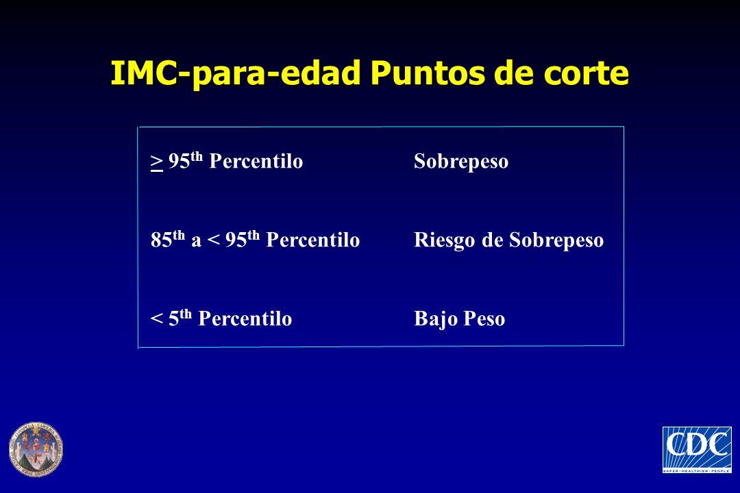 IMC-para-edad Puntos de corte > 95 th Percentilo Sobrepeso 85 th a < 95 th Percentilo Riesgo de Sobrepeso < 5 th Percentilo Bajo Peso