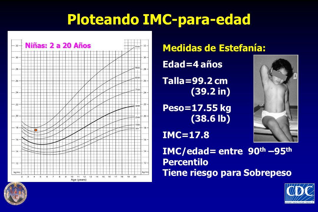Ploteando IMC-para-edad Niñas: 2 a 20 Años Medidas de Estefanía: Edad=4 años Talla=99.2 cm (39.2 in) Peso=17.55 kg (38.6 lb) IMC=17.8 IMC/edad= entre 90 th –95 th Percentilo Tiene riesgo para Sobrepeso
