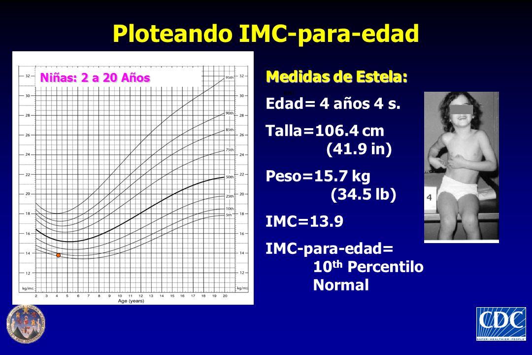 Ploteando IMC-para-edad Niñas: 2 a 20 Años BMI Medidas de Estela: Edad= 4 años 4 s.