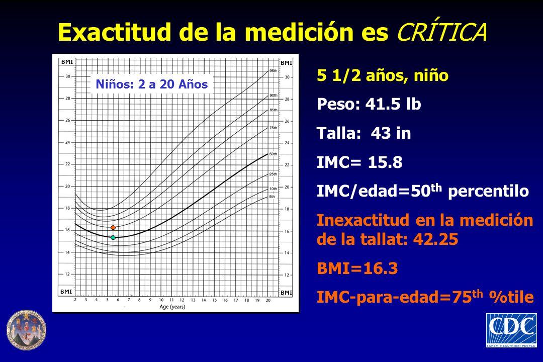 5 1/2 años, niño Peso: 41.5 lb Talla: 43 in IMC= 15.8 IMC/edad=50 th percentilo Inexactitud en la medición de la tallat: 42.25 BMI=16.3 IMC-para-edad=75 th %tile Exactitud de la medición es CRÍTICA Niños: 2 a 20 Años BMI