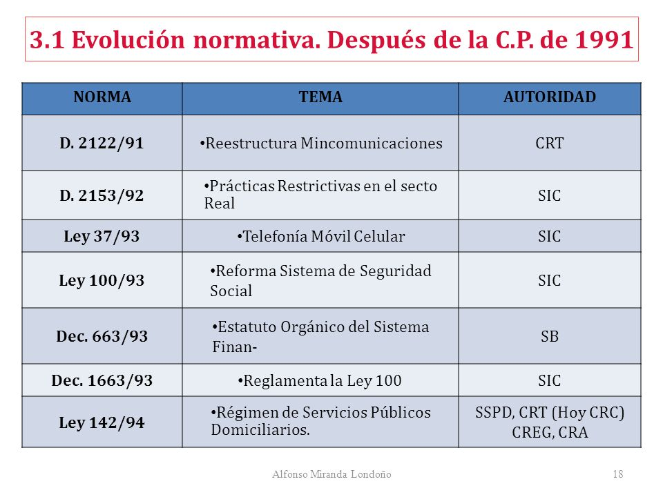 Alfonso Miranda Londoño18 NORMATEMAAUTORIDAD D. 2122/91 Reestructura MincomunicacionesCRT D. 2153/92 Prácticas Restrictivas en el secto Real SIC Ley 3