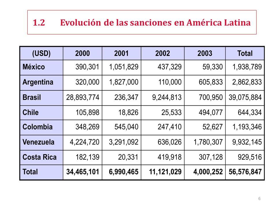 1.2Evolución de las sanciones en América Latina 6