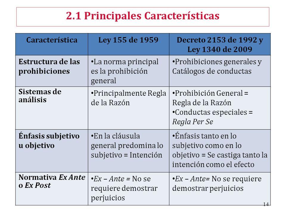 2.1 Principales Características CaracterísticaLey 155 de 1959Decreto 2153 de 1992 y Ley 1340 de 2009 Estructura de las prohibiciones La norma principa