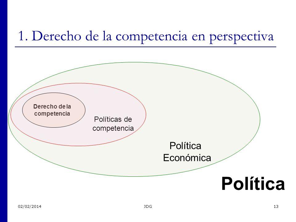02/02/2014JDG13 1. Derecho de la competencia en perspectiva Derecho de la competencia Políticas de competencia Política Económica Política