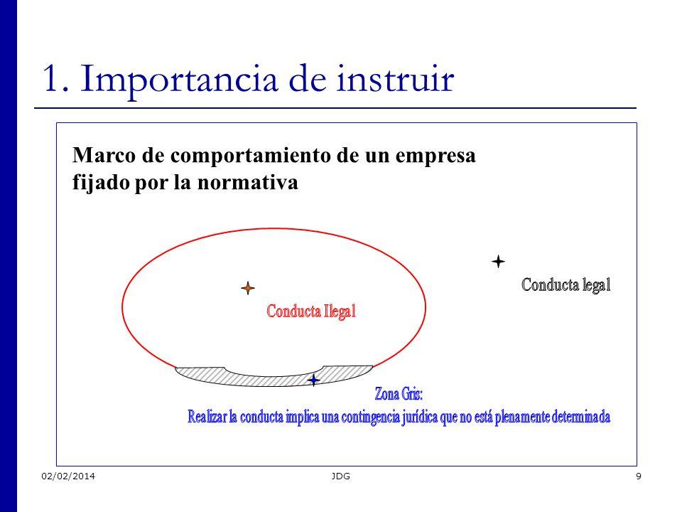 02/02/2014JDG9 1. Importancia de instruir Marco de comportamiento de un empresa fijado por la normativa