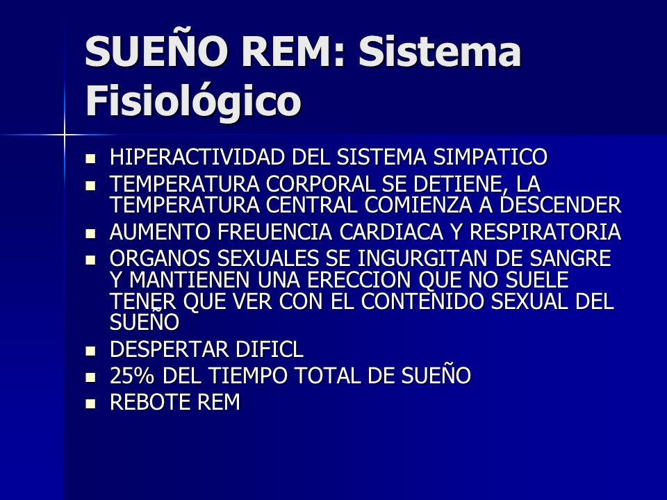 SUEÑO REM: Sistema Fisiológico HIPERACTIVIDAD DEL SISTEMA SIMPATICO HIPERACTIVIDAD DEL SISTEMA SIMPATICO TEMPERATURA CORPORAL SE DETIENE, LA TEMPERATU