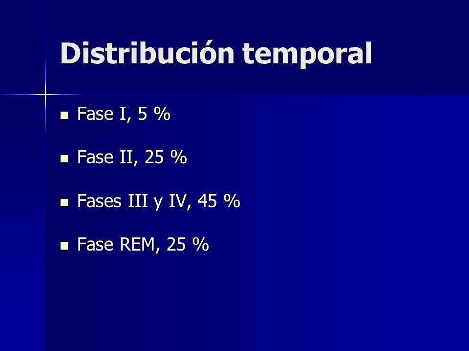 Distribución temporal Fase I, 5 % Fase I, 5 % Fase II, 25 % Fase II, 25 % Fases III y IV, 45 % Fases III y IV, 45 % Fase REM, 25 % Fase REM, 25 %