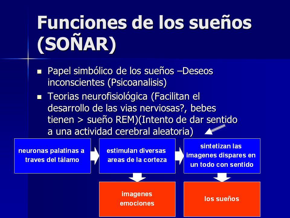 Funciones de los sueños (SOÑAR) Papel simbólico de los sueños –Deseos inconscientes (Psicoanalisis) Papel simbólico de los sueños –Deseos inconsciente
