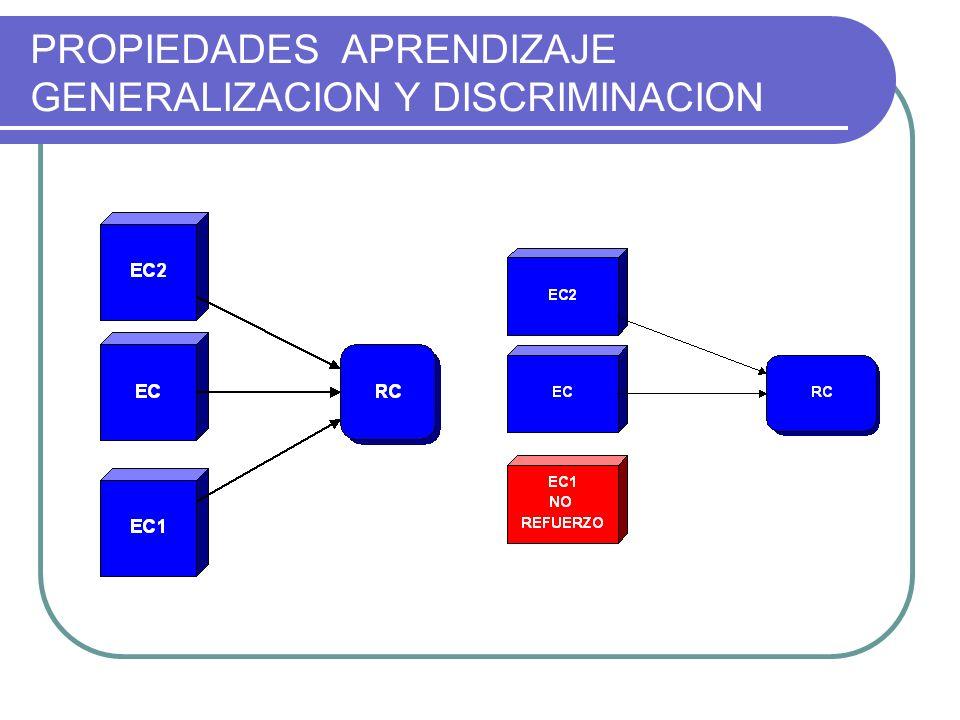 VARIABLES DE QUE DEPENDE PREDISPOSICIONES BIOLOGICAS NATURALEZA PREPARA A CADA ESPECIE PARA APRENDER Y ADAPTARSE MEJOR AL MEDIO (RATA APRENDEN CON MAL SABOR, AVES EN CAMBIO A LA VISION DEL MAL ALIMENTO) COGNICION: PAPEL DE LAS EXPECTATIVAS (PREVISIBLE LA ASOCIACION EC EI > RES.CONCIONADA)