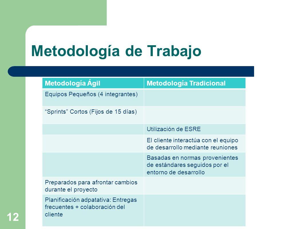 12 Metodología de Trabajo Metodología ÁgilMetodología Tradicional Equipos Pequeños (4 integrantes) Sprints Cortos (Fijos de 15 días) Utilización de ES