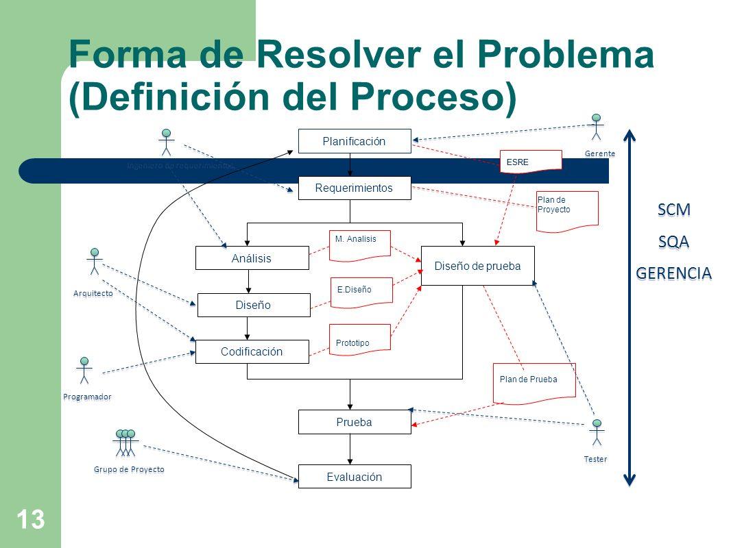 13 Forma de Resolver el Problema (Definición del Proceso) Planificación Requerimientos Análisis Diseño Codificación Diseño de prueba Prueba Evaluación