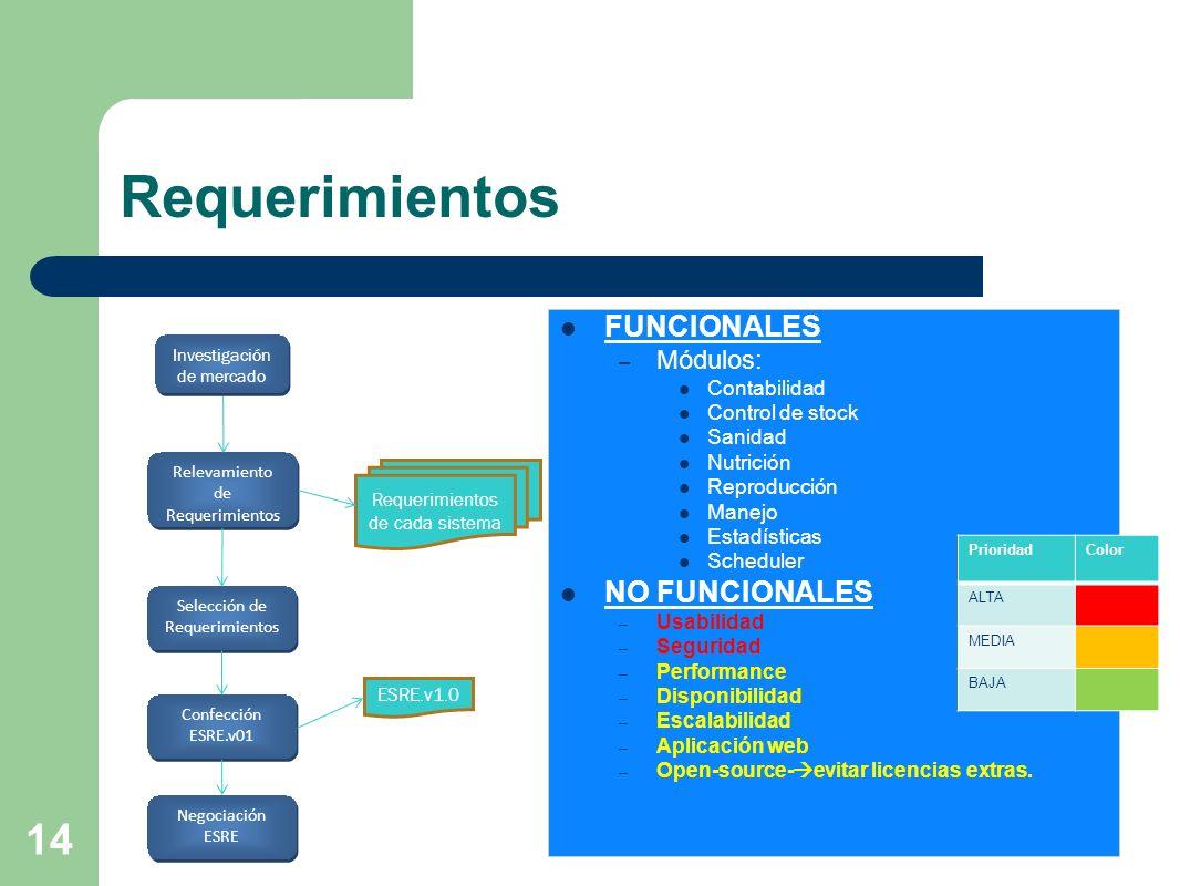 14 Requerimientos FUNCIONALES – Módulos: Contabilidad Control de stock Sanidad Nutrición Reproducción Manejo Estadísticas Scheduler NO FUNCIONALES – U