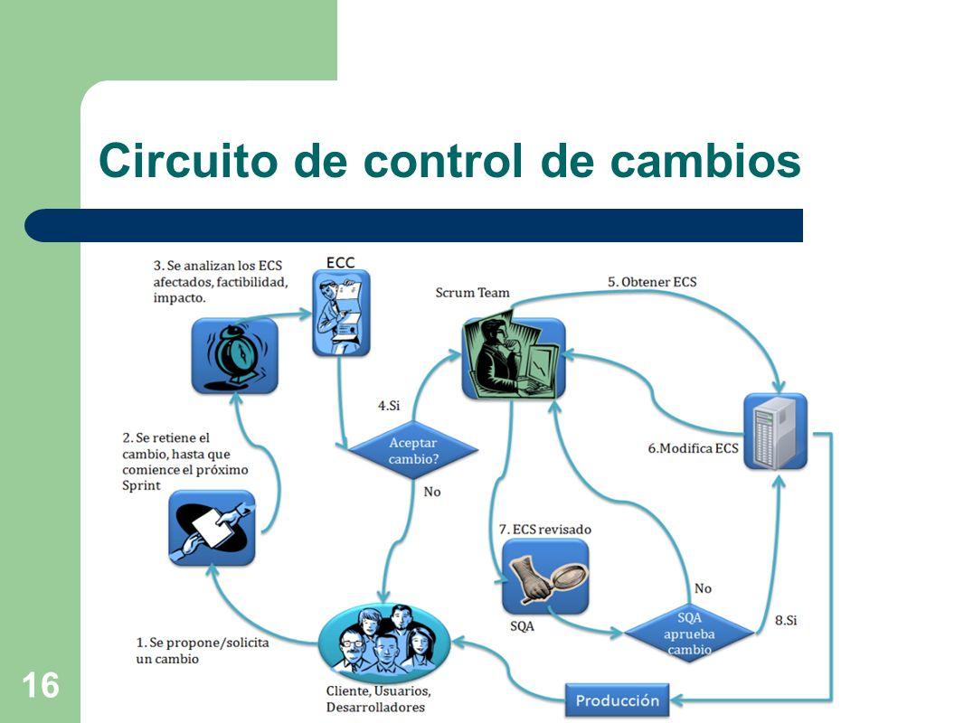 16 Circuito de control de cambios