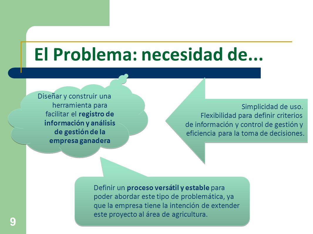 9 El Problema: necesidad de... Diseñar y construir una herramienta para facilitar el registro de información y análisis de gestión de la empresa ganad