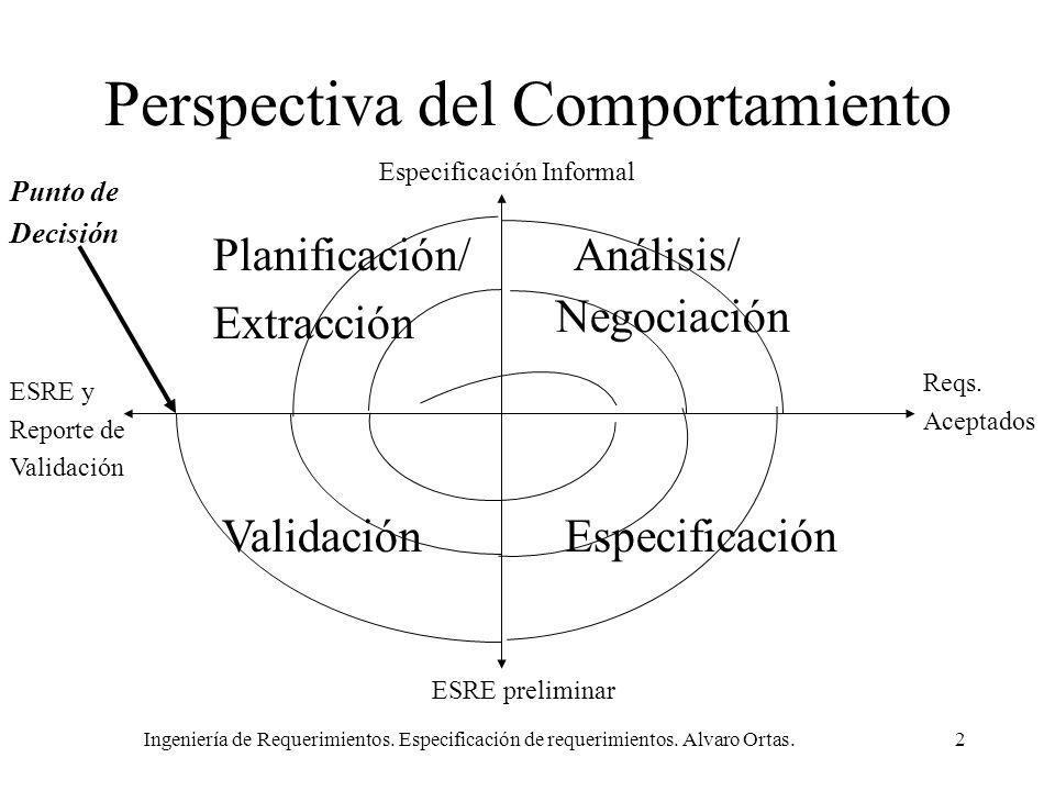 Ingeniería de Requerimientos. Especificación de requerimientos. Alvaro Ortas.2 Perspectiva del Comportamiento Planificación/ Extracción Análisis/ Vali