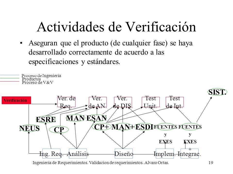 Ingeniería de Requerimientos. Validacion de requerimientos. Alvaro Ortas.19 Actividades de Verificación Aseguran que el producto (de cualquier fase) s