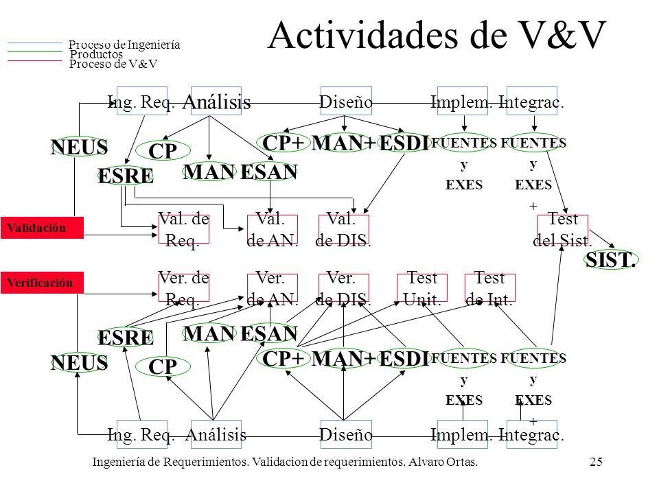 Ingeniería de Requerimientos. Validacion de requerimientos. Alvaro Ortas.25 Actividades de V&V
