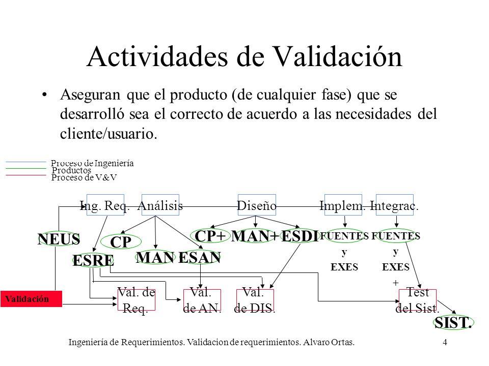Ingeniería de Requerimientos. Validacion de requerimientos. Alvaro Ortas.4 Actividades de Validación Aseguran que el producto (de cualquier fase) que