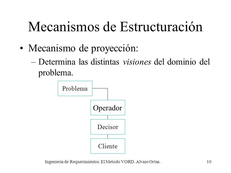 Ingeniería de Requerimientos. El Metodo VORD. Alvaro Ortas.10 Mecanismos de Estructuración Mecanismo de proyección: –Determina las distintas visiones