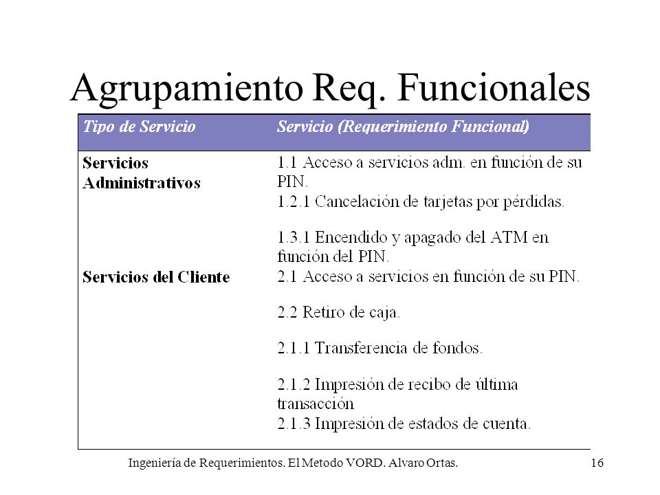 Ingeniería de Requerimientos. El Metodo VORD. Alvaro Ortas.16 Agrupamiento Req. Funcionales