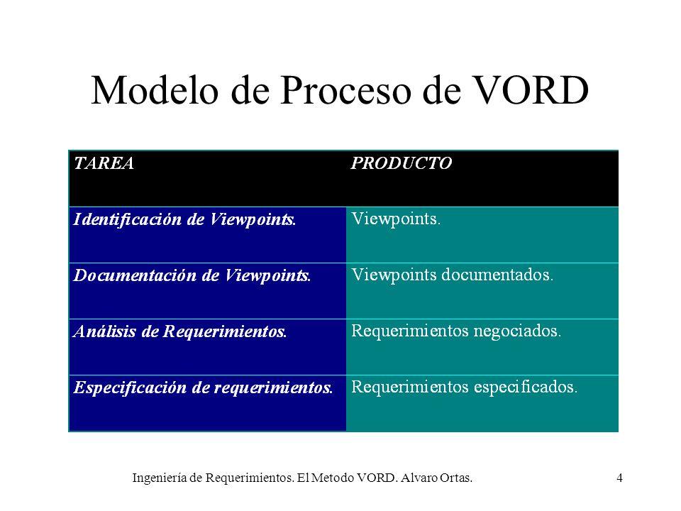Ingeniería de Requerimientos. El Metodo VORD. Alvaro Ortas.4 Modelo de Proceso de VORD