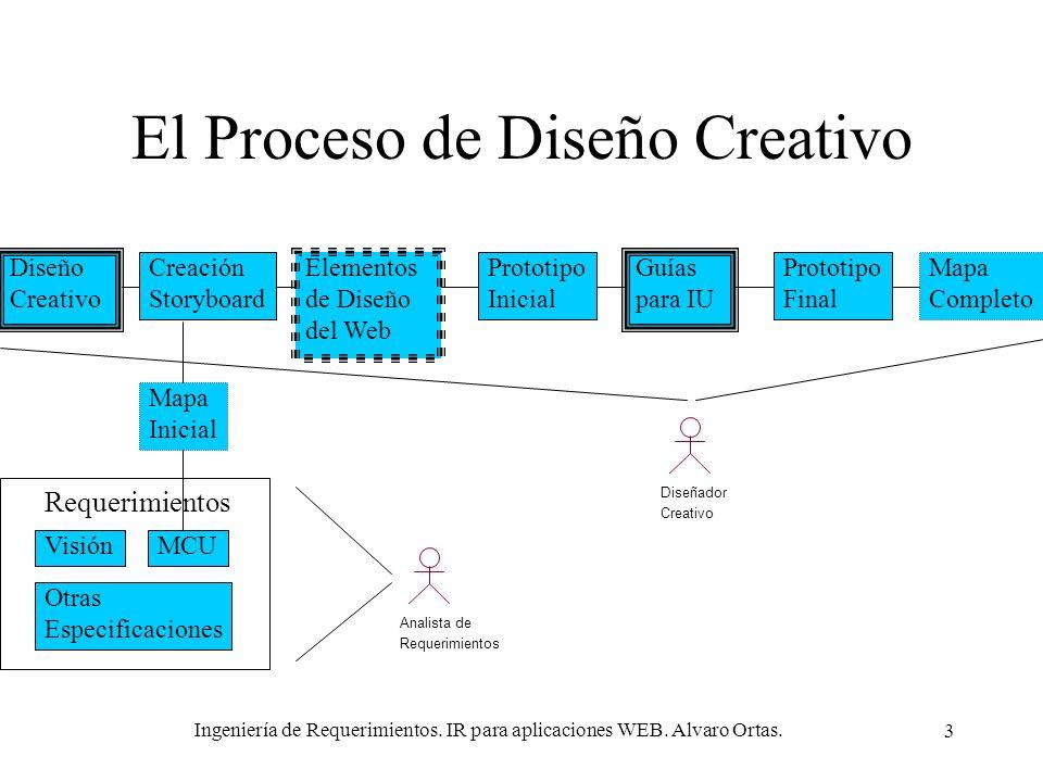 Ingeniería de Requerimientos. IR para aplicaciones WEB. Alvaro Ortas. 3 El Proceso de Diseño Creativo Diseño Creativo Creación Storyboard Elementos de