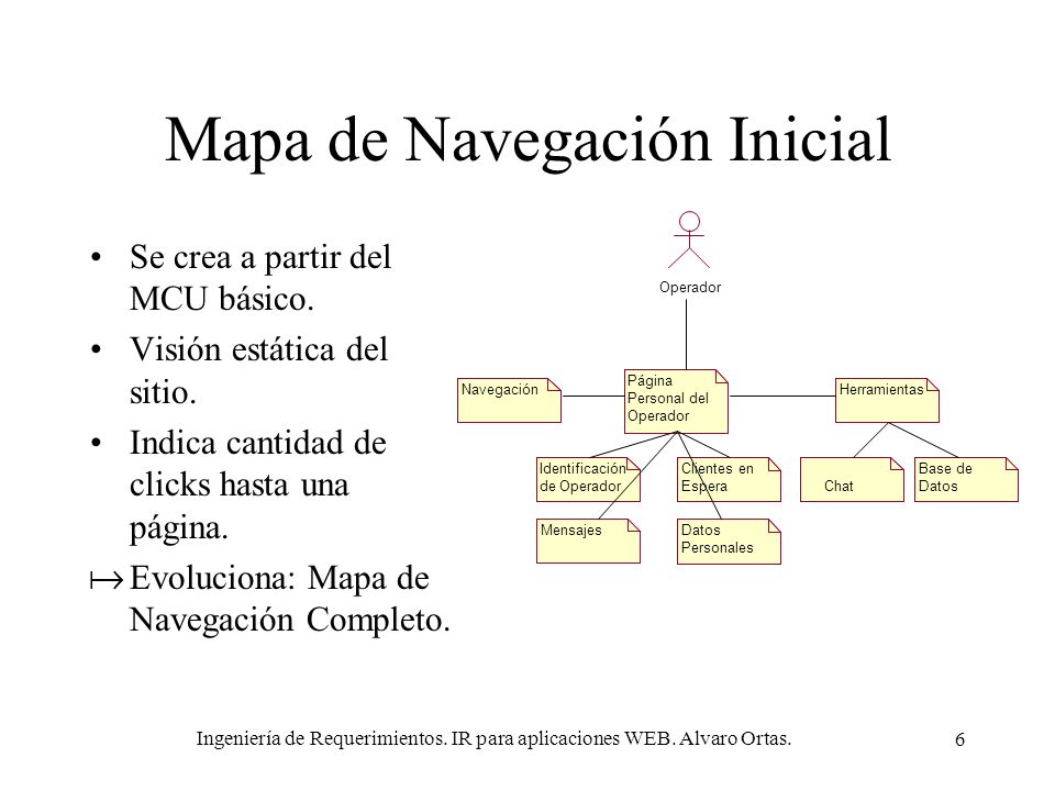 Ingeniería de Requerimientos. IR para aplicaciones WEB. Alvaro Ortas. 6 Mapa de Navegación Inicial Se crea a partir del MCU básico. Visión estática de