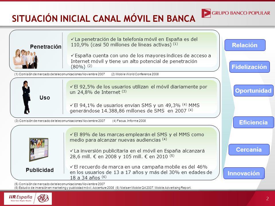 2 SITUACIÓN INICIAL CANAL MÓVIL EN BANCA Penetración Oportunidad La penetración de la telefonía móvil en España es del 110,9% (casi 50 millones de líneas activas) (1) España cuenta con uno de los mayores índices de acceso a Internet móvil y tiene un alto potencial de penetración (80%) (2) El 92,5% de los usuarios utilizan el móvil diariamente por un 24,8% de Internet (3) El 94,1% de usuarios envían SMS y un 49,3% (4) MMS generándose 14.388,86 millones de SMS en 2007 (4) Uso El 89% de las marcas emplearán el SMS y el MMS como medio para alcanzar nuevas audiencias (4) La inversión publicitaria en el móvil en España alcanzará 28,6 mill.