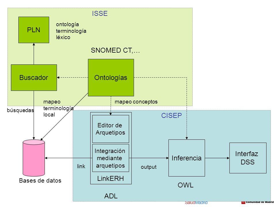 CISEP ISSE LinkERH Bases de datos Editor de Arquetipos Integración mediante arquetipos ADL Inferencia link output Ontologías OWL SNOMED CT,… Buscador