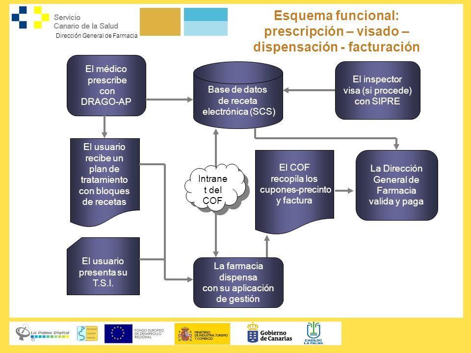 Dirección General de Farmacia Esquema funcional: prescripción – visado – dispensación - facturación Base de datos de receta electrónica (SCS) El usuar
