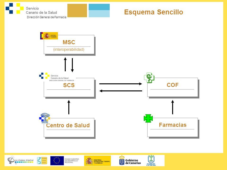 Dirección General de Farmacia Esquema Sencillo MSC (interoperabilidad) SCS Centro de Salud COF Farmacias